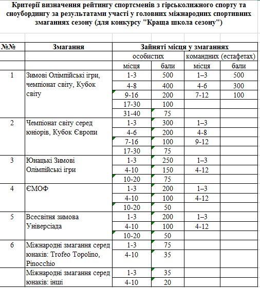 Грант таблиця
